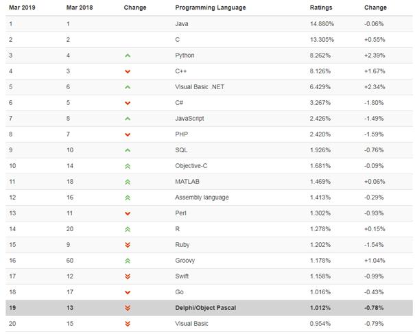 Tiobe-Index: Programmiersprache Delphi nur noch auf Platz 19